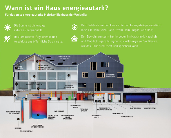 erstes energieautarkes mehrfamilienhaus der welt bezogen. Black Bedroom Furniture Sets. Home Design Ideas