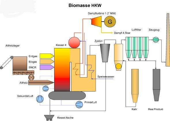 energie quellen biogas vorteil nachteil