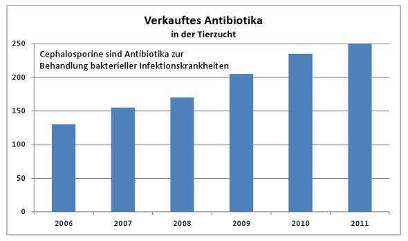 wann schlagen antibiotika an