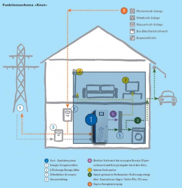 batteriespeicher f r selbst erzeugten solarstrom. Black Bedroom Furniture Sets. Home Design Ideas